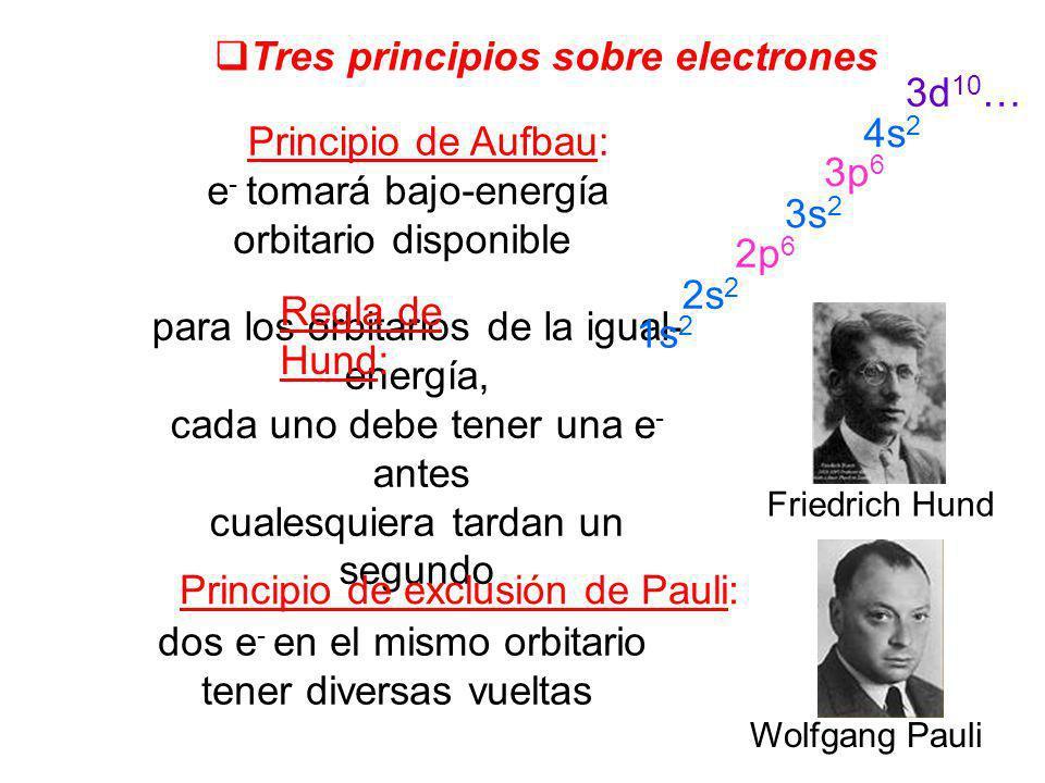 Tres principios sobre electrones 3d10… 4s2 Principio de Aufbau: 3p6