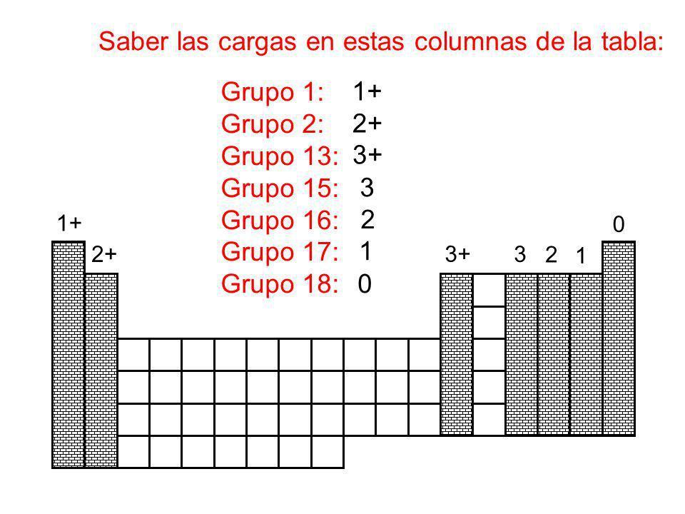 Saber las cargas en estas columnas de la tabla: