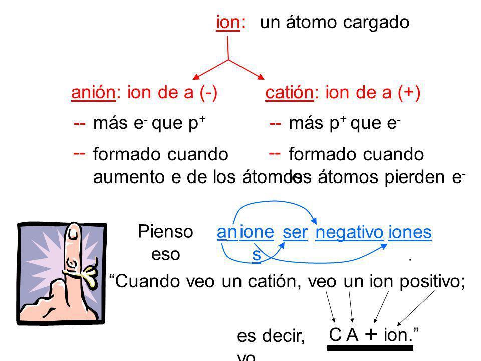 Cuando veo un catión, veo un ion positivo;
