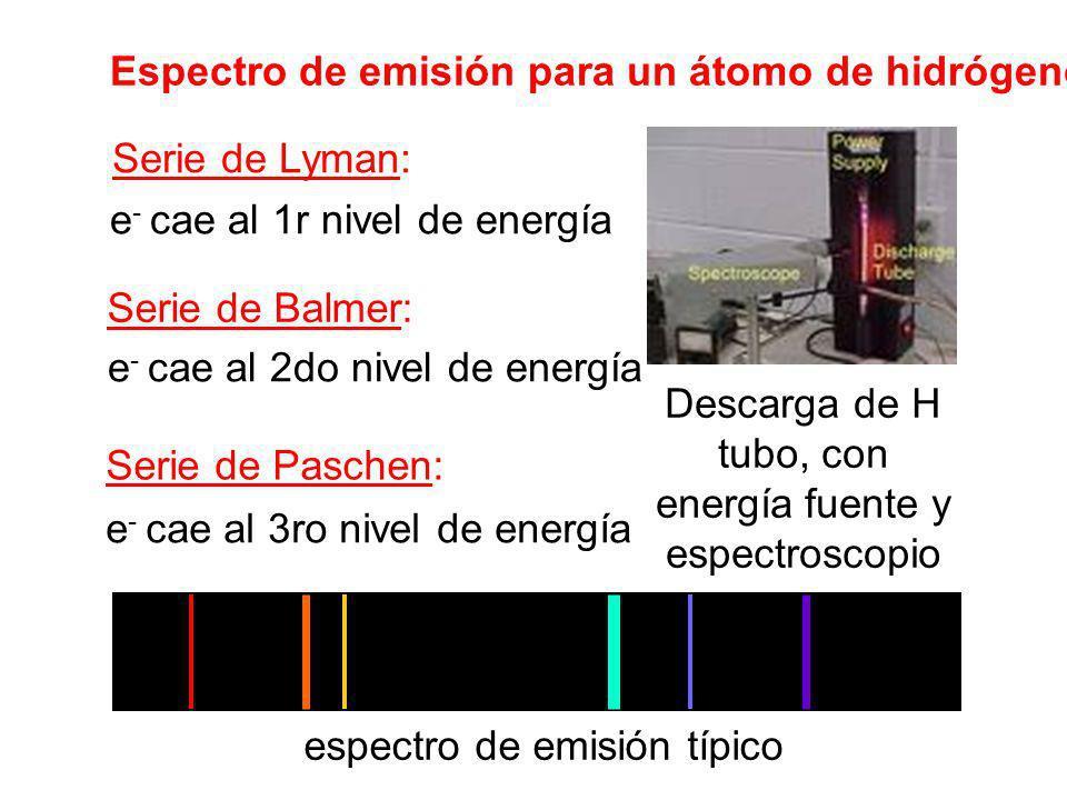 Espectro de emisión para un átomo de hidrógeno