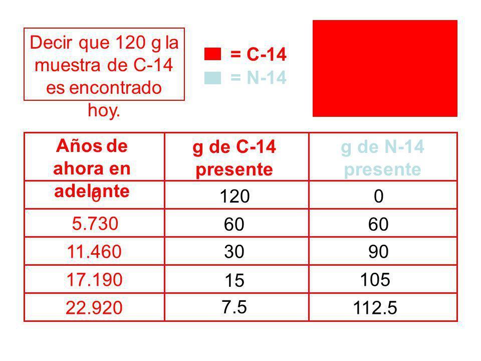 = C-14 = N-14 presente presente