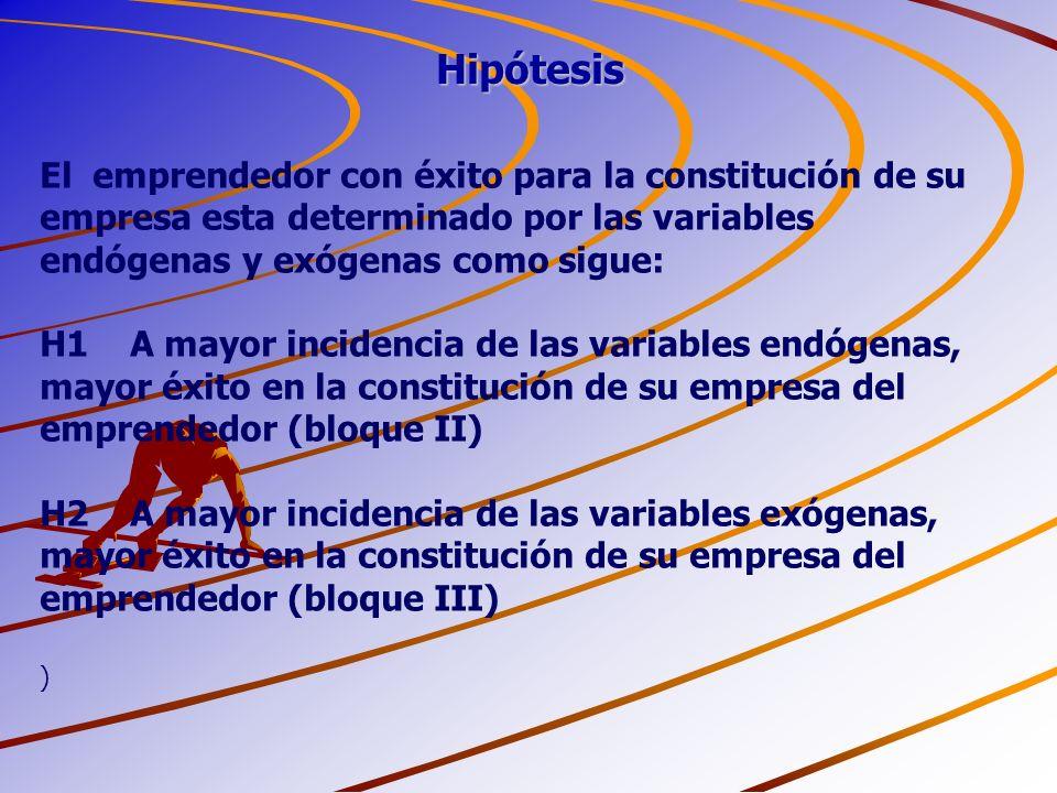 Hipótesis El emprendedor con éxito para la constitución de su empresa esta determinado por las variables endógenas y exógenas como sigue: