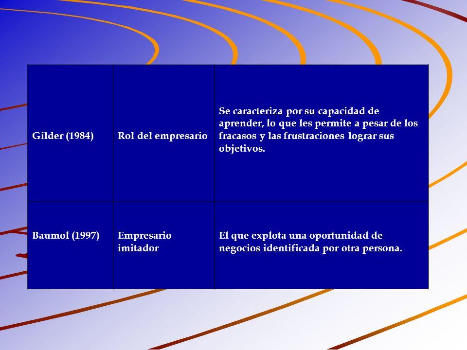 Gilder (1984) Rol del empresario.