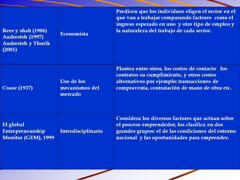 Rees y shah (1986) Audrestsh (1997) Audrestsh y Thurik (2001) Economista.