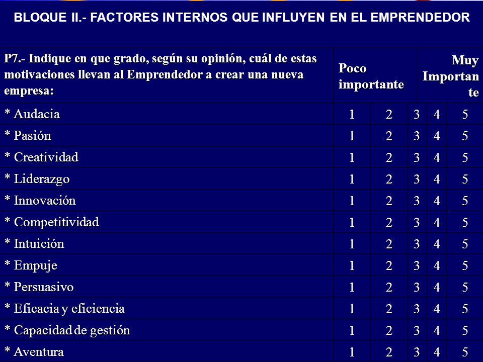 BLOQUE II.- FACTORES INTERNOS QUE INFLUYEN EN EL EMPRENDEDOR
