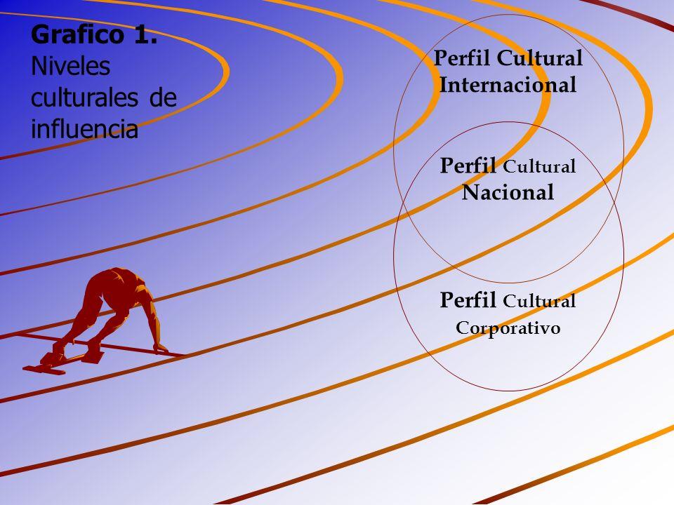 Niveles culturales de influencia