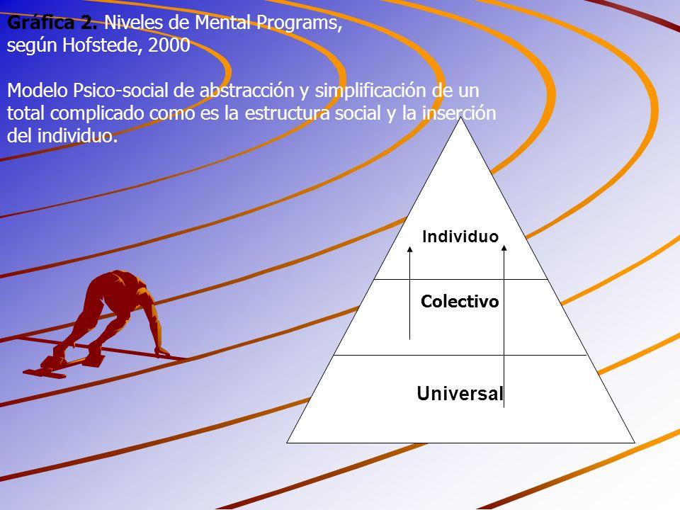 Gráfica 2. Niveles de Mental Programs, según Hofstede, 2000
