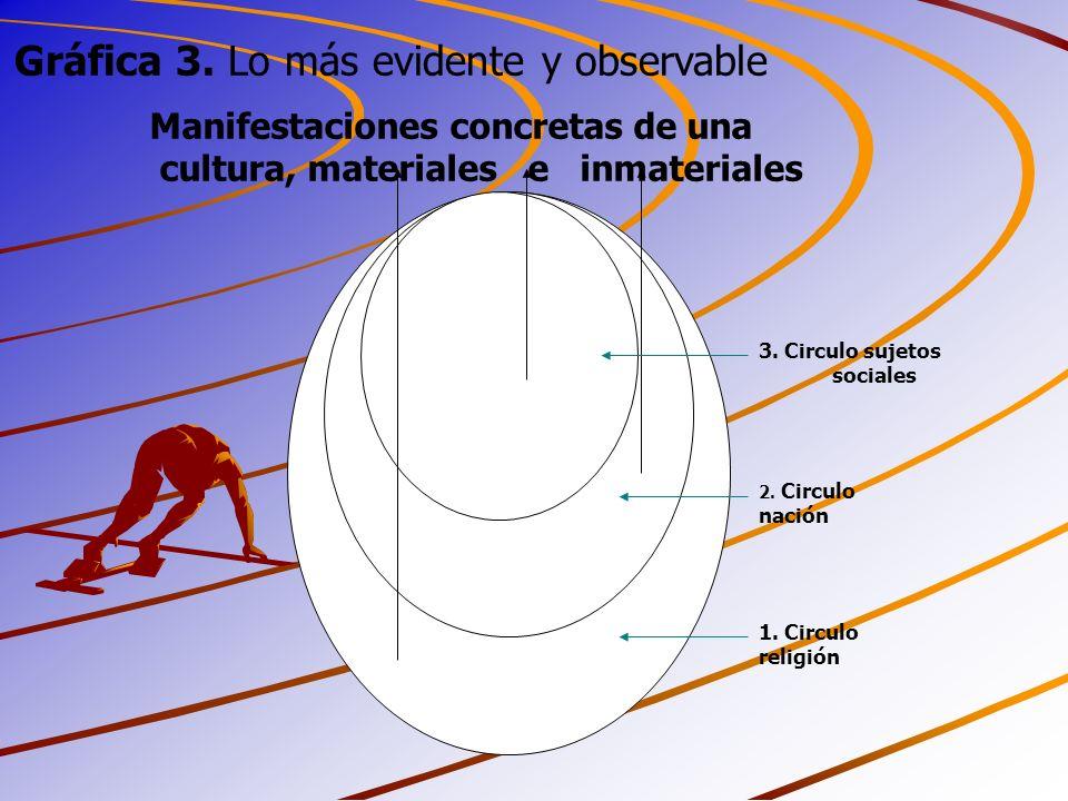 Manifestaciones concretas de una cultura, materiales e inmateriales