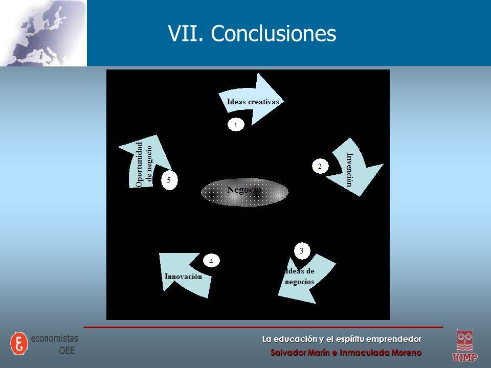 VII. Conclusiones La educación y el espíritu emprendedor