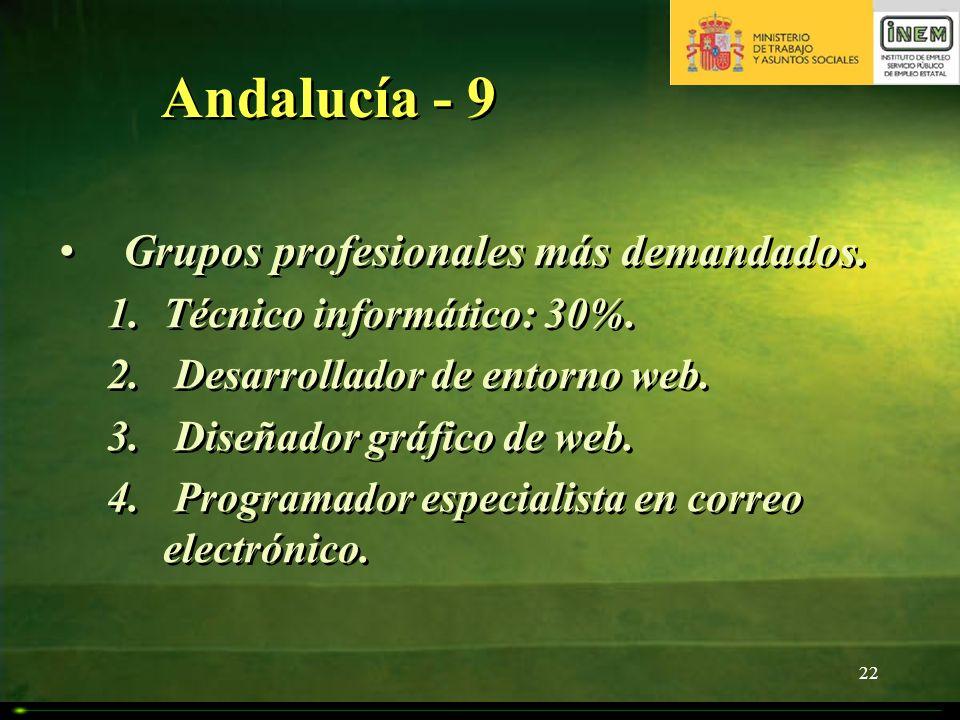 Andalucía - 9 Grupos profesionales más demandados.