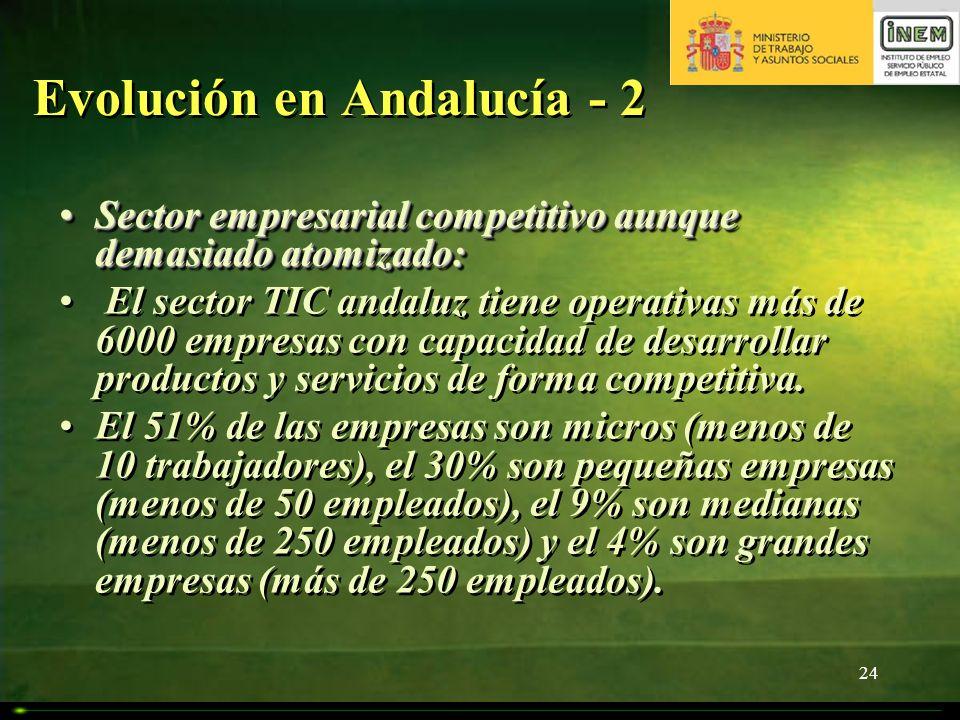 Evolución en Andalucía - 2