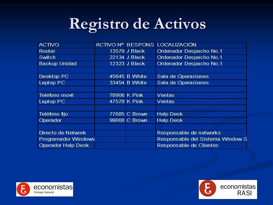 Registro de Activos