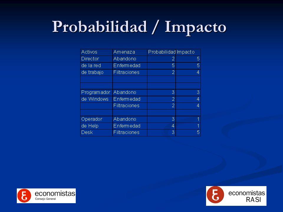 Probabilidad / Impacto