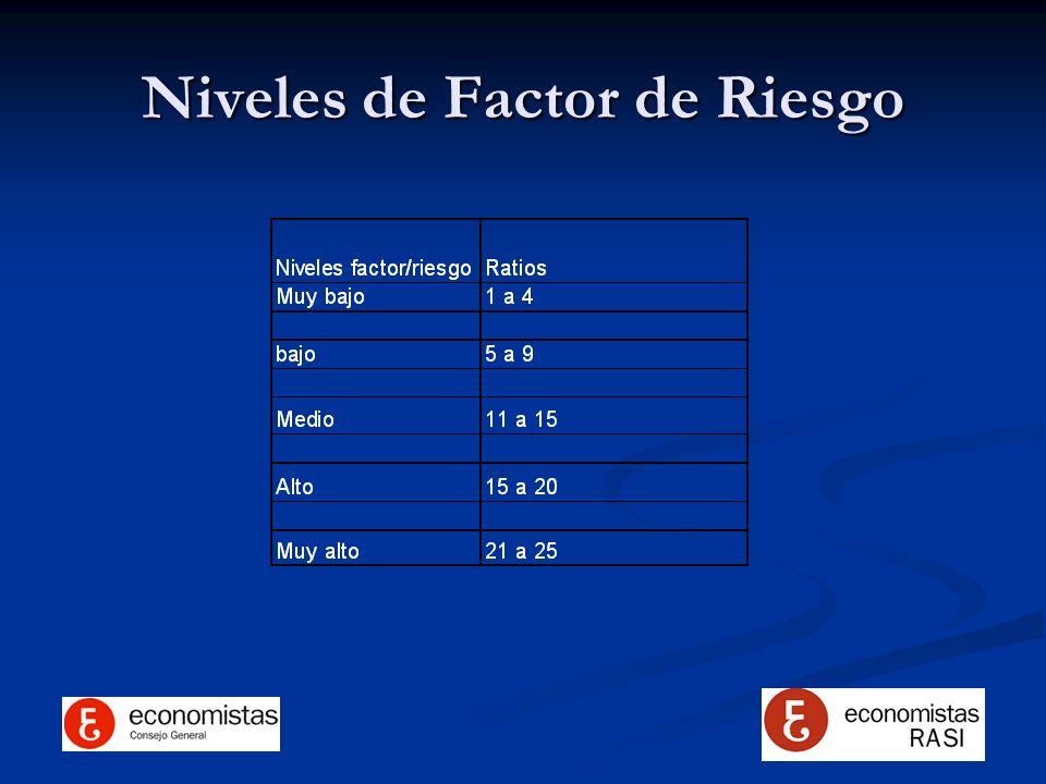 Niveles de Factor de Riesgo