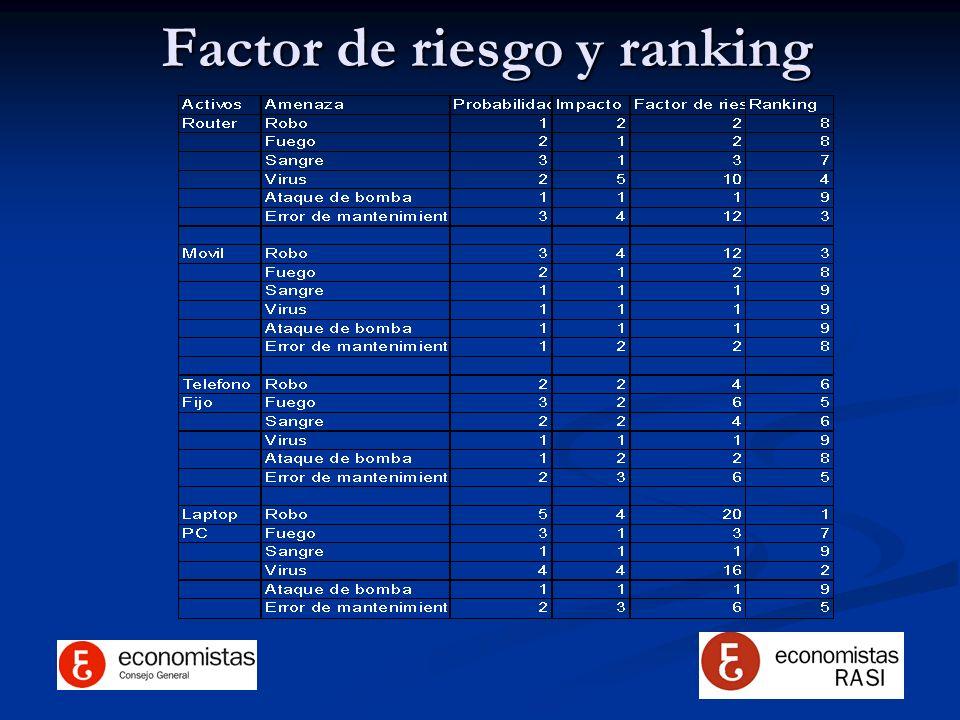 Factor de riesgo y ranking