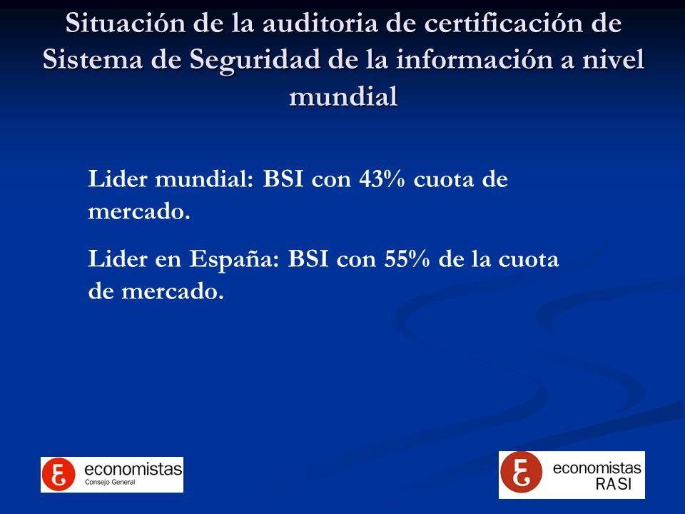 Situación de la auditoria de certificación de Sistema de Seguridad de la información a nivel mundial