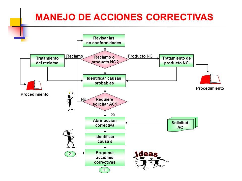 Ideas MANEJO DE ACCIONES CORRECTIVAS Revisar las no conformidades
