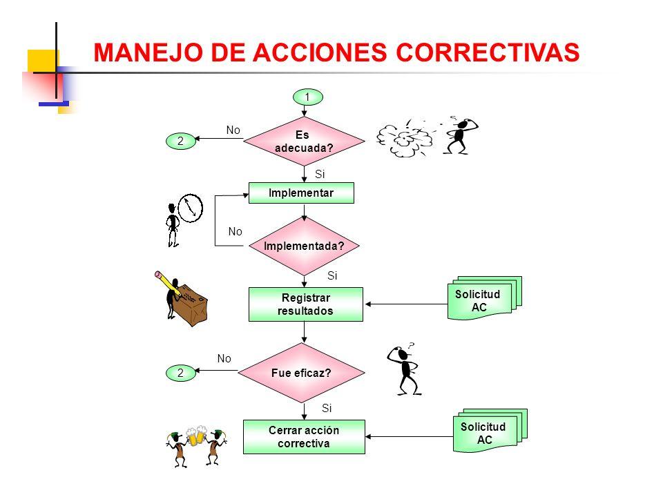 MANEJO DE ACCIONES CORRECTIVAS Cerrar acción correctiva