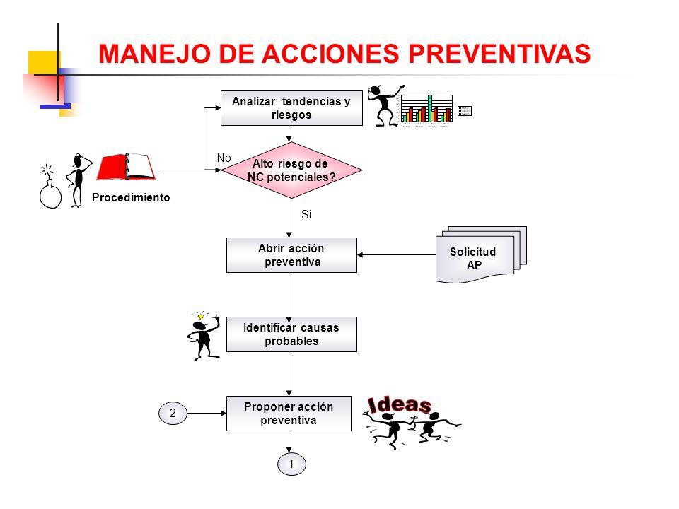 Ideas MANEJO DE ACCIONES PREVENTIVAS Analizar tendencias y riesgos