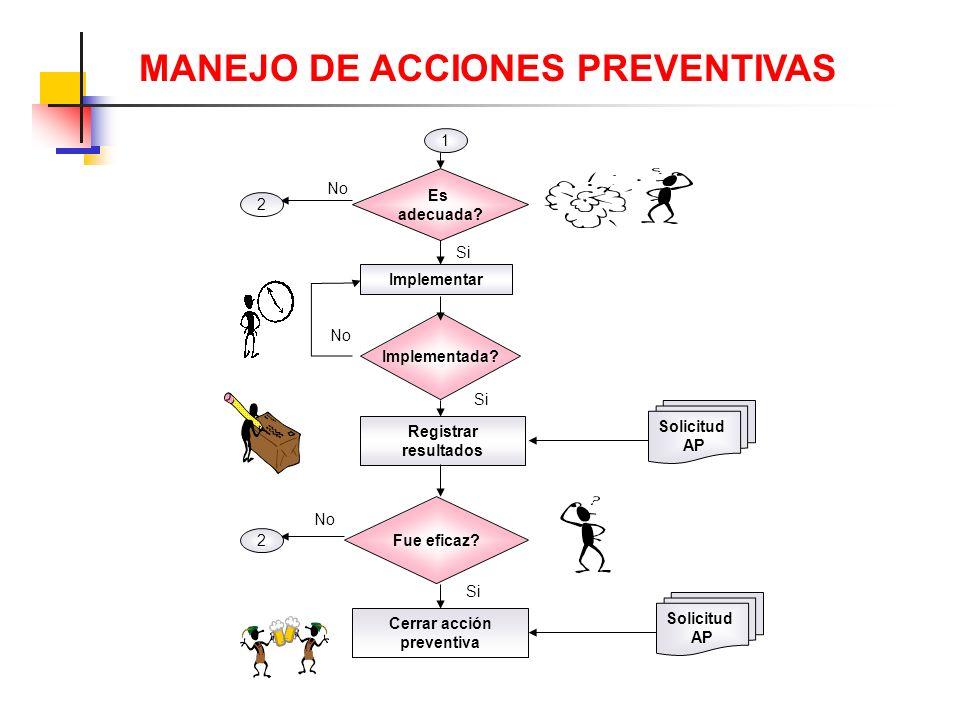 MANEJO DE ACCIONES PREVENTIVAS Cerrar acción preventiva