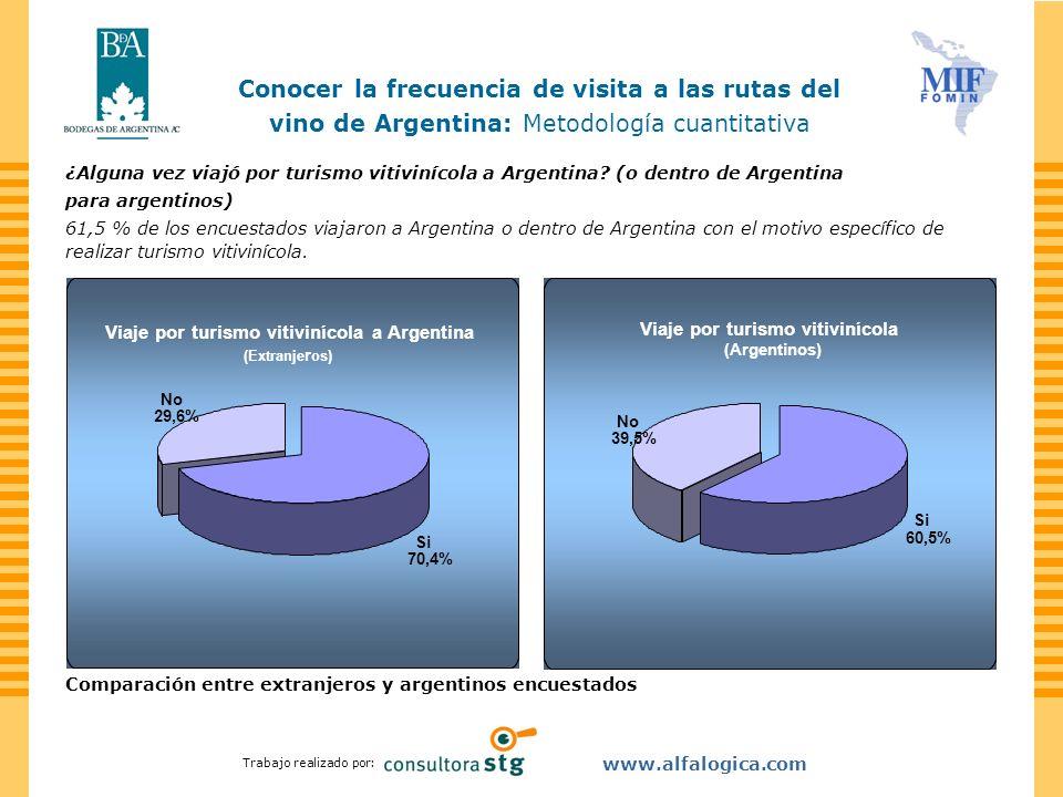Viaje por turismo vitivinícola a Argentina