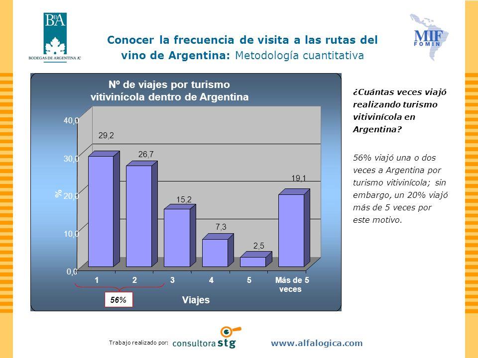 Nº de viajes por turismo vitivinícola dentro de Argentina