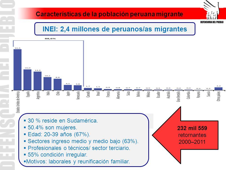 Características de la población peruana migrante