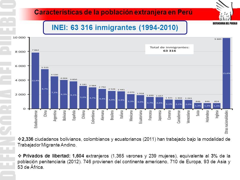 Características de la población extranjera en Perú