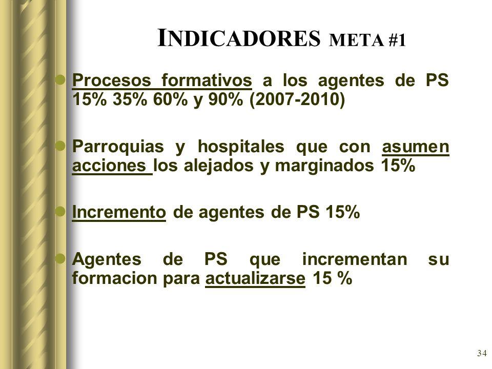 INDICADORES META #1 Procesos formativos a los agentes de PS 15% 35% 60% y 90% (2007-2010)