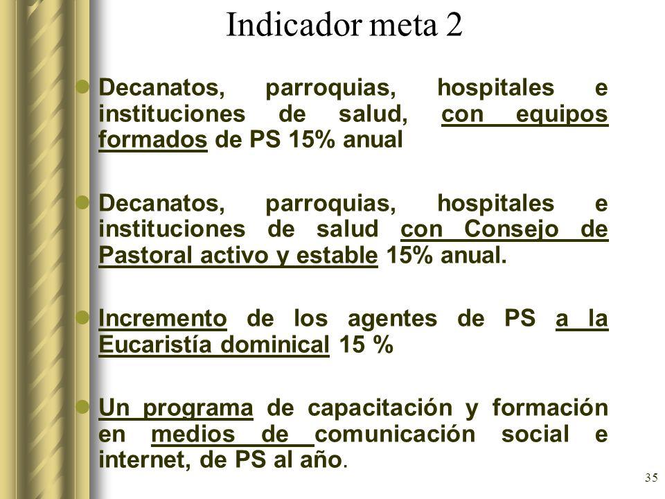 Indicador meta 2Decanatos, parroquias, hospitales e instituciones de salud, con equipos formados de PS 15% anual.