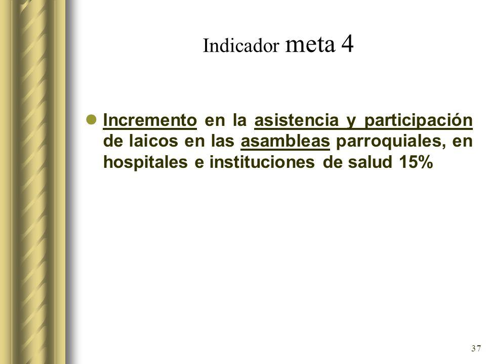 Indicador meta 4Incremento en la asistencia y participación de laicos en las asambleas parroquiales, en hospitales e instituciones de salud 15%