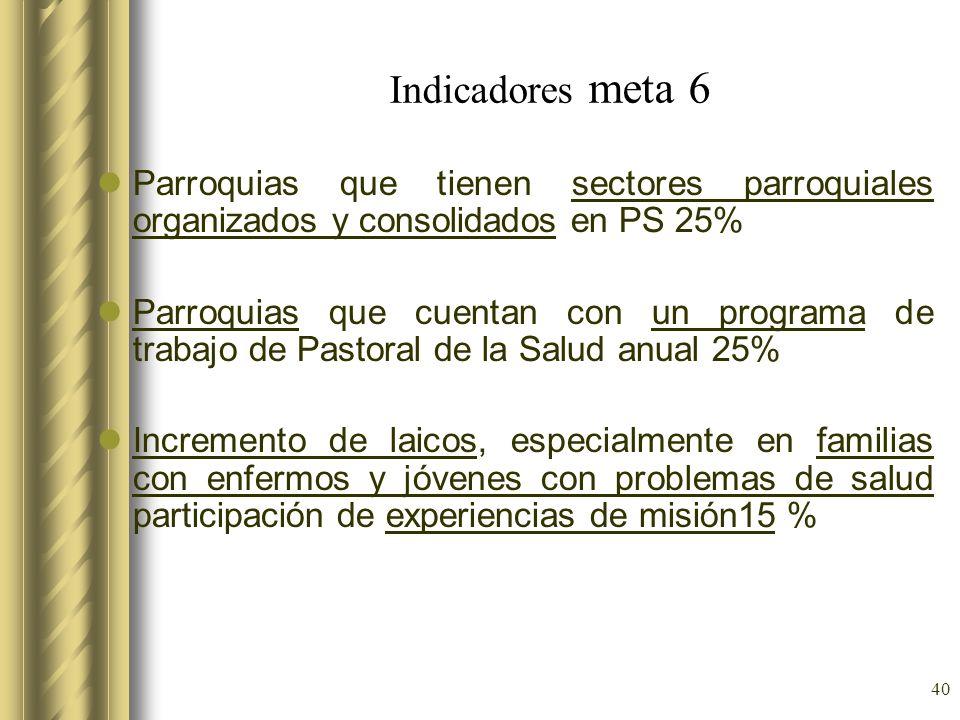 Indicadores meta 6 Parroquias que tienen sectores parroquiales organizados y consolidados en PS 25%