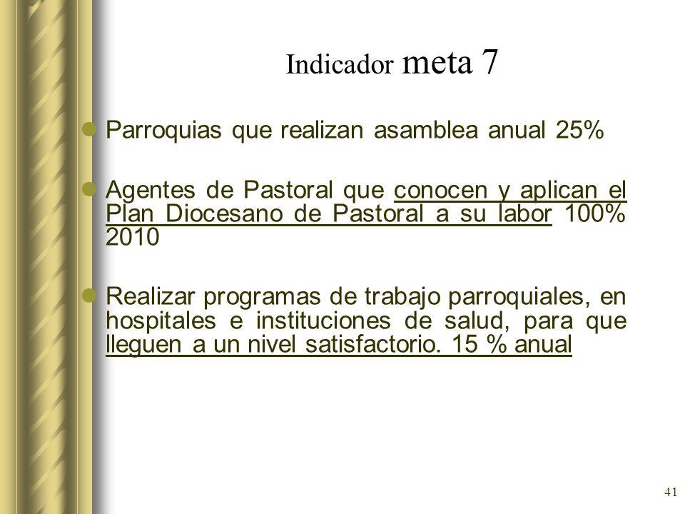 Indicador meta 7 Parroquias que realizan asamblea anual 25%