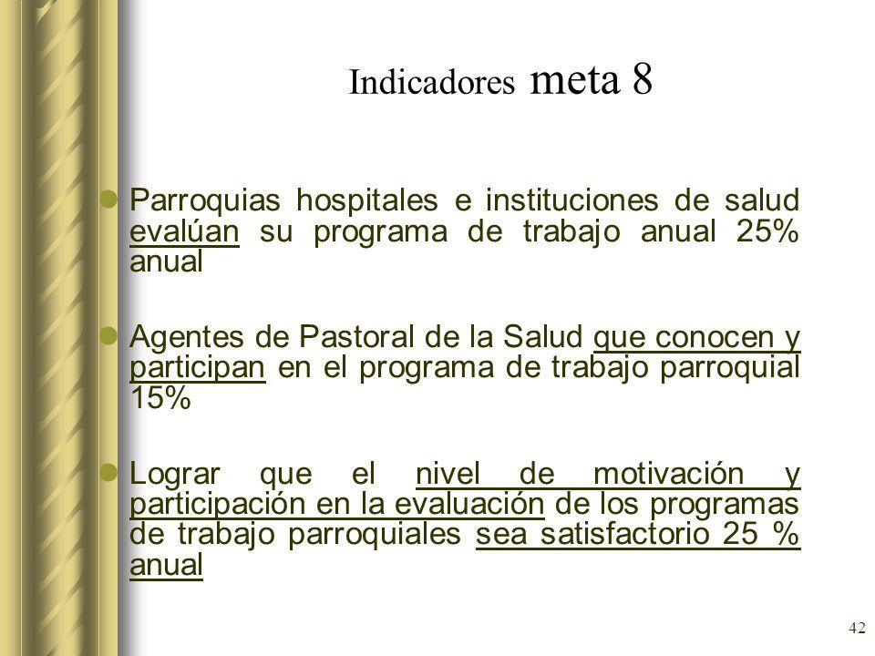 Indicadores meta 8Parroquias hospitales e instituciones de salud evalúan su programa de trabajo anual 25% anual.