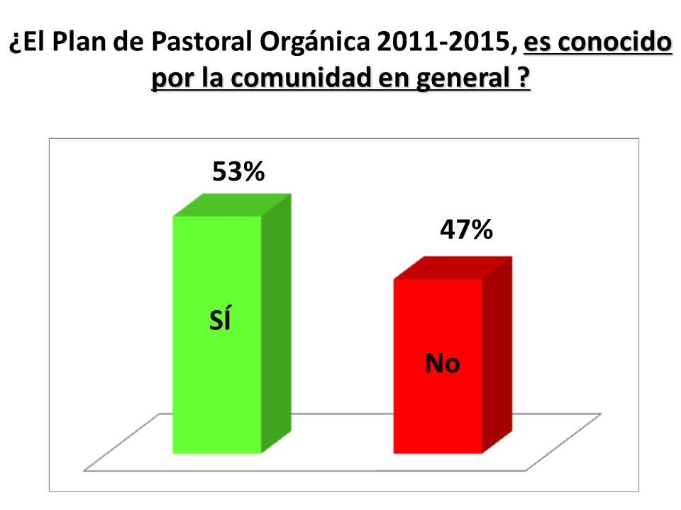 ¿El Plan de Pastoral Orgánica 2011-2015, es conocido por la comunidad en general