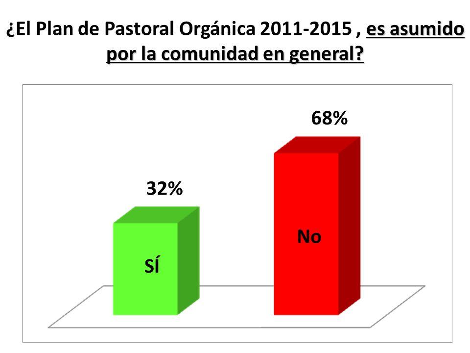 ¿El Plan de Pastoral Orgánica 2011-2015 , es asumido por la comunidad en general