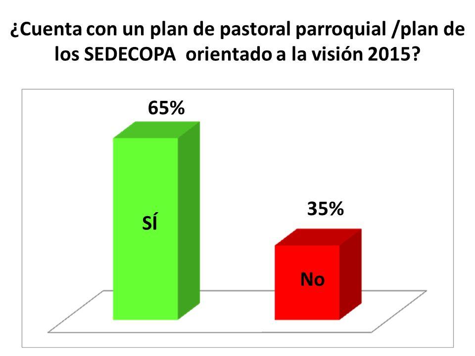 ¿Cuenta con un plan de pastoral parroquial /plan de los SEDECOPA orientado a la visión 2015