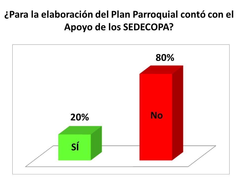 ¿Para la elaboración del Plan Parroquial contó con el Apoyo de los SEDECOPA