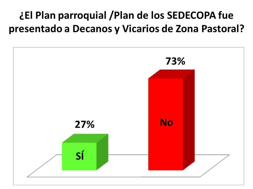 ¿El Plan parroquial /Plan de los SEDECOPA fue presentado a Decanos y Vicarios de Zona Pastoral