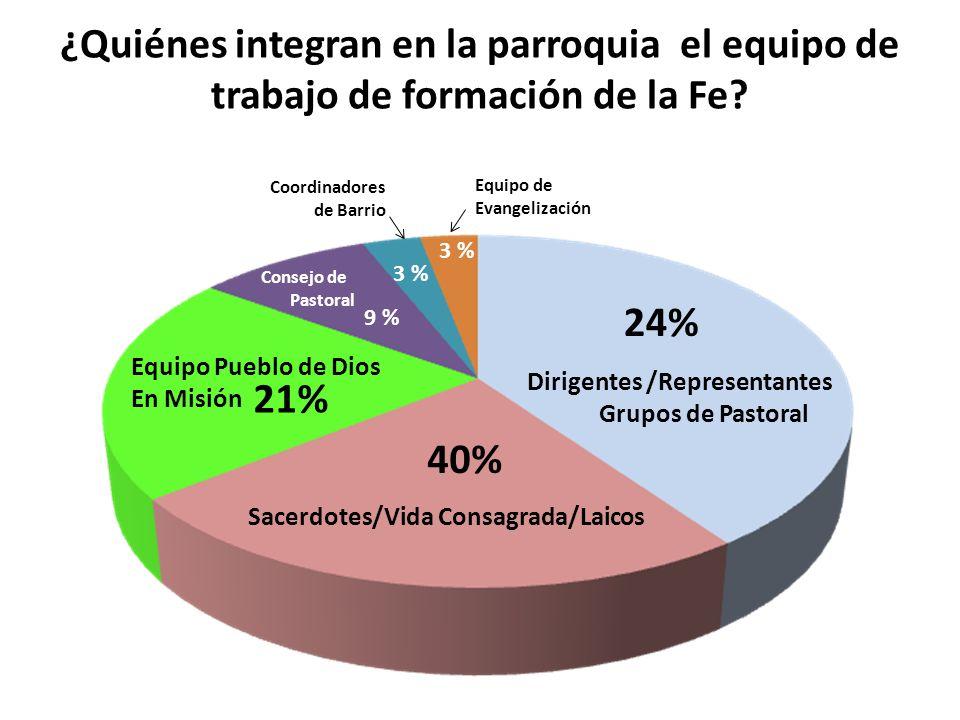 ¿Quiénes integran en la parroquia el equipo de trabajo de formación de la Fe