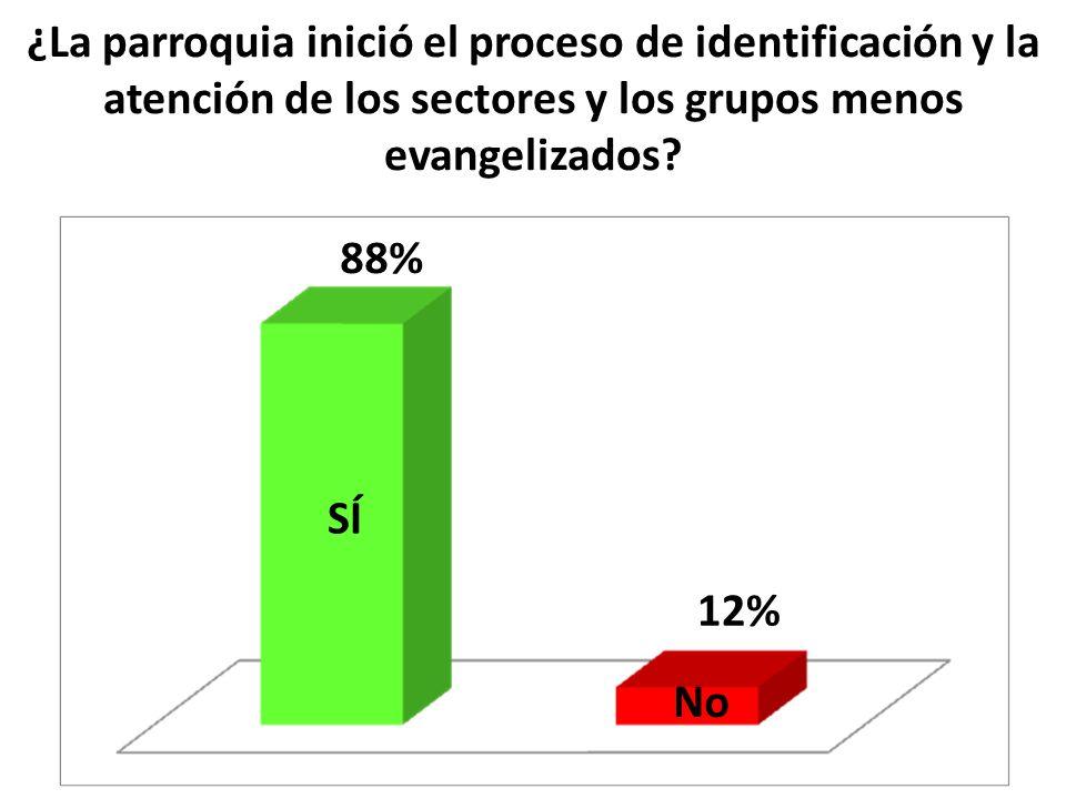 ¿La parroquia inició el proceso de identificación y la atención de los sectores y los grupos menos evangelizados
