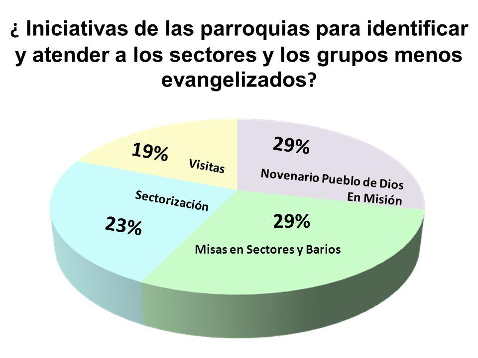 ¿ Iniciativas de las parroquias para identificar y atender a los sectores y los grupos menos evangelizados