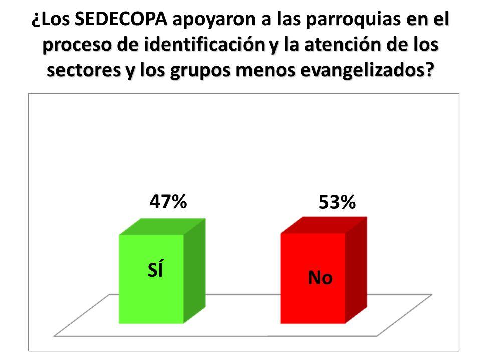 ¿Los SEDECOPA apoyaron a las parroquias en el proceso de identificación y la atención de los sectores y los grupos menos evangelizados