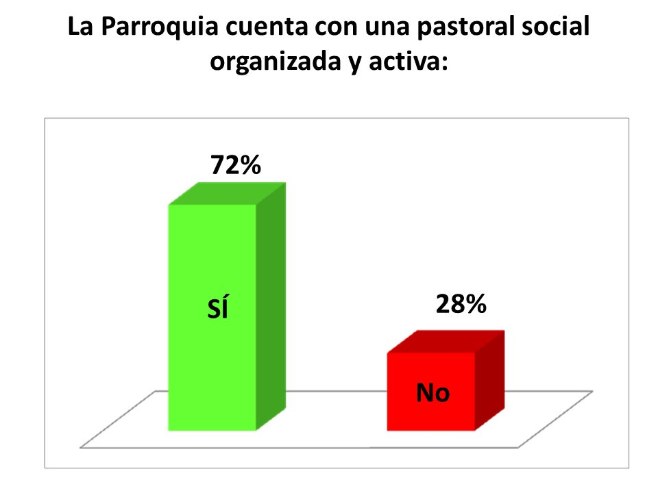 La Parroquia cuenta con una pastoral social organizada y activa: