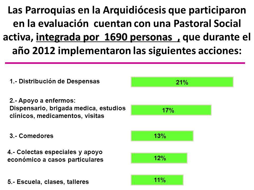 Las Parroquias en la Arquidiócesis que participaron en la evaluación cuentan con una Pastoral Social activa, integrada por 1690 personas , que durante el año 2012 implementaron las siguientes acciones: