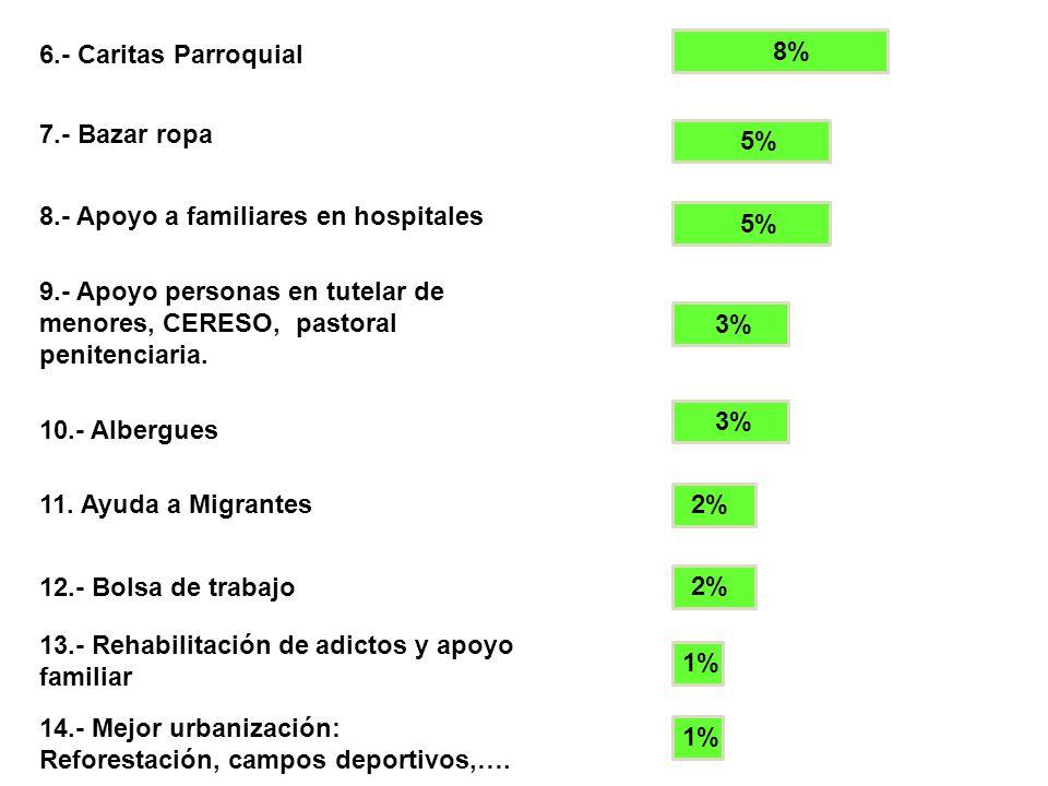 6.- Caritas Parroquial 8% 7.- Bazar ropa. 5% 8.- Apoyo a familiares en hospitales. 5%