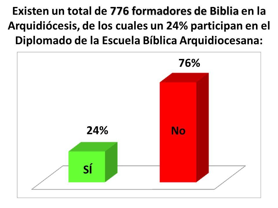 Existen un total de 776 formadores de Biblia en la Arquidiócesis, de los cuales un 24% participan en el Diplomado de la Escuela Bíblica Arquidiocesana: