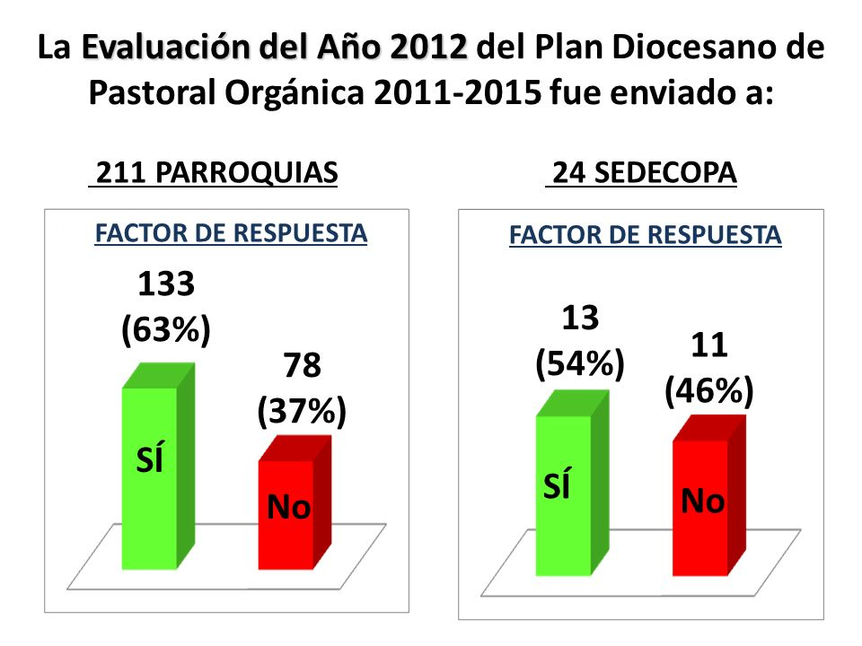 La Evaluación del Año 2012 del Plan Diocesano de Pastoral Orgánica 2011-2015 fue enviado a: