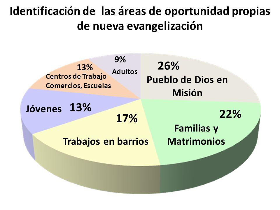 Pueblo de Dios en Misión Familias y Matrimonios