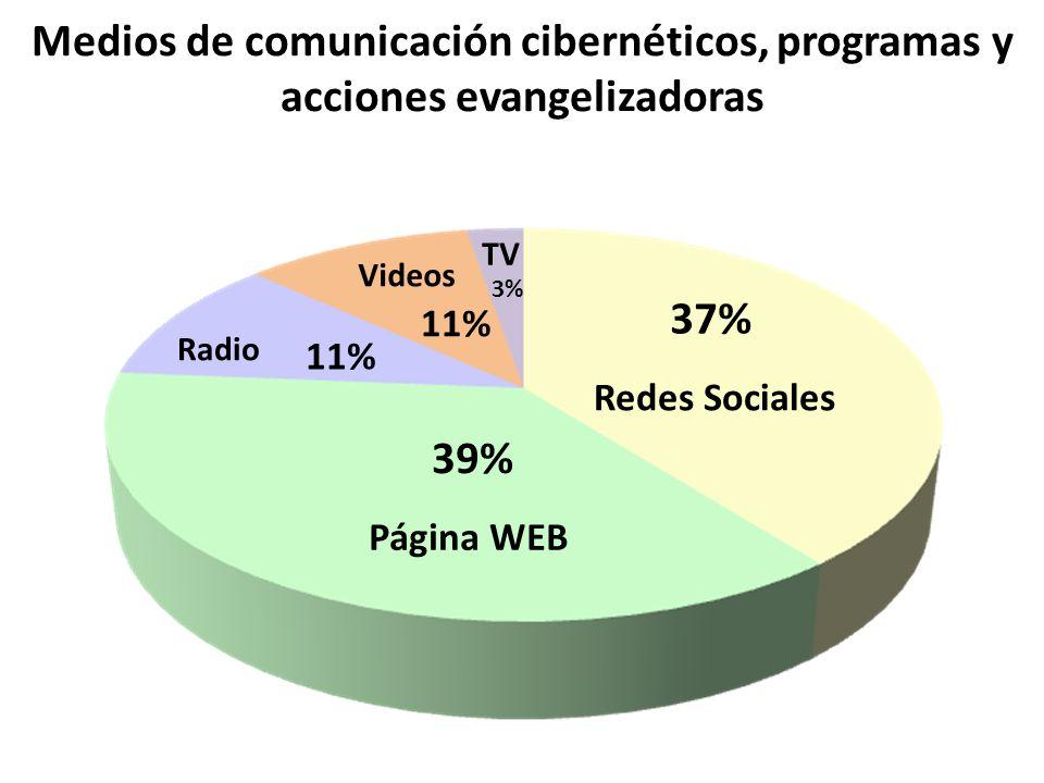 Medios de comunicación cibernéticos, programas y acciones evangelizadoras